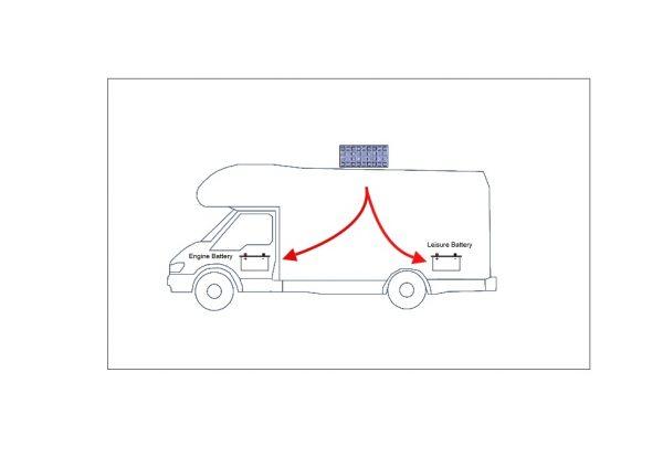 contrôleur de charge solaire à double batterie